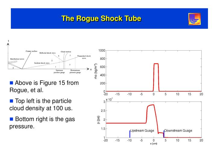The Rogue Shock Tube