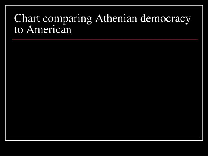 Chart comparing Athenian democracy to American