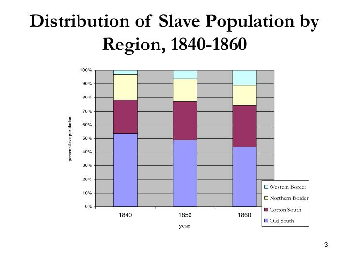 Distribution of slave population by region 1840 1860