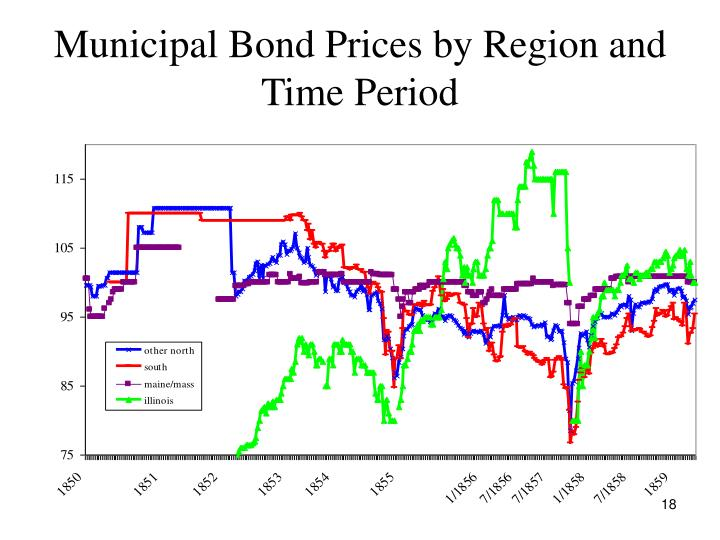 Municipal Bond Prices by Region and Time Period