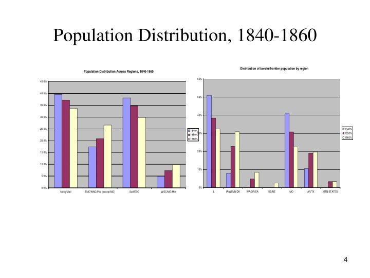 Population Distribution, 1840-1860
