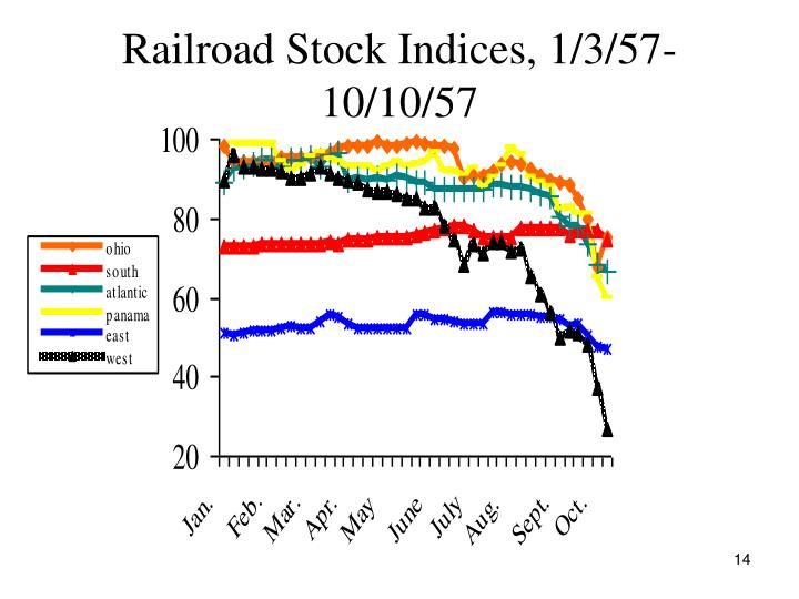 Railroad Stock Indices, 1/3/57-10/10/57