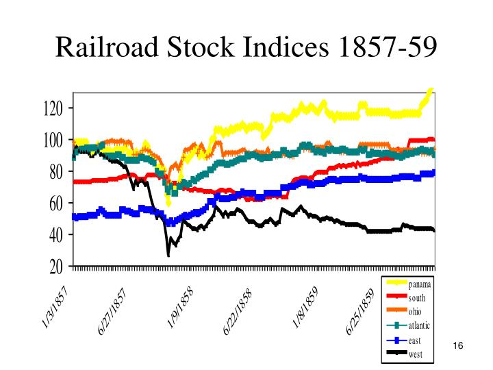 Railroad Stock Indices 1857-59