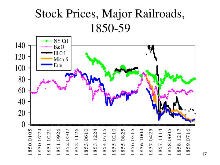 Stock Prices, Major Railroads,