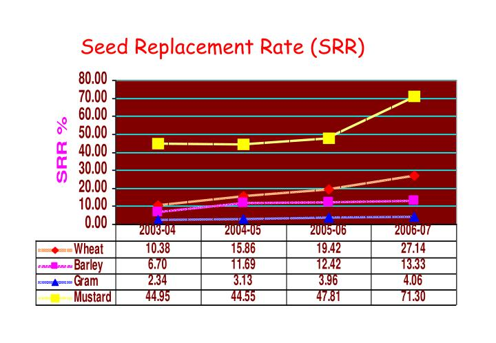 Seed Replacement Rate (SRR)