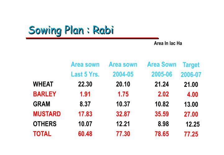 Sowing Plan : Rabi
