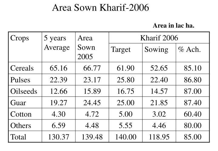 Area Sown Kharif-2006