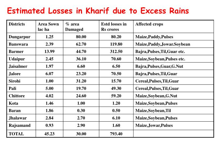 Estimated Losses in Kharif due to Excess Rains