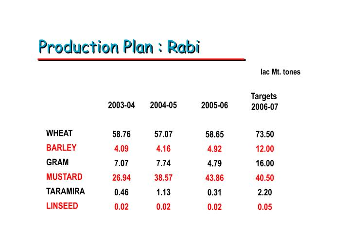 Production Plan : Rabi