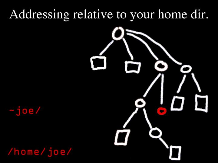 Addressing relative to your home dir.
