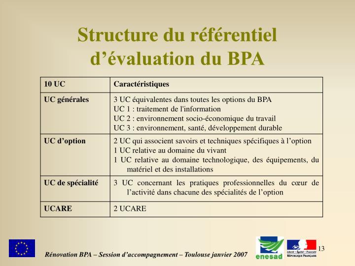 Structure du référentiel d'évaluation du BPA