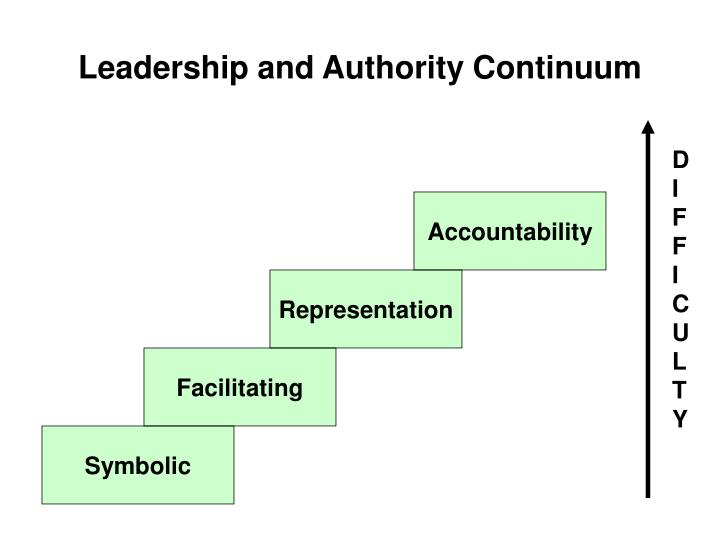 Leadership and Authority Continuum