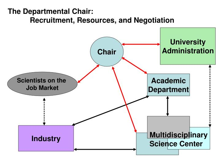 The Departmental Chair: