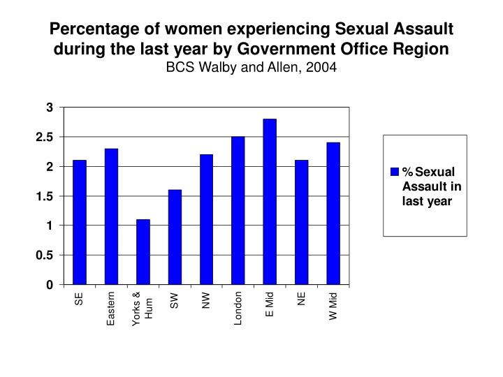 Percentage of women experiencing Sexual Assault during the last year by Government Office Region