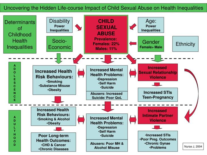 Uncovering the Hidden Life-course Impact of Child Sexual Abuse on Health Inequalities