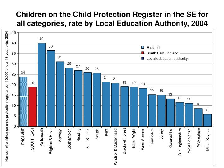 Children on the Child Protection Register in the SE for all categories, rate by Local Education Authority, 2004