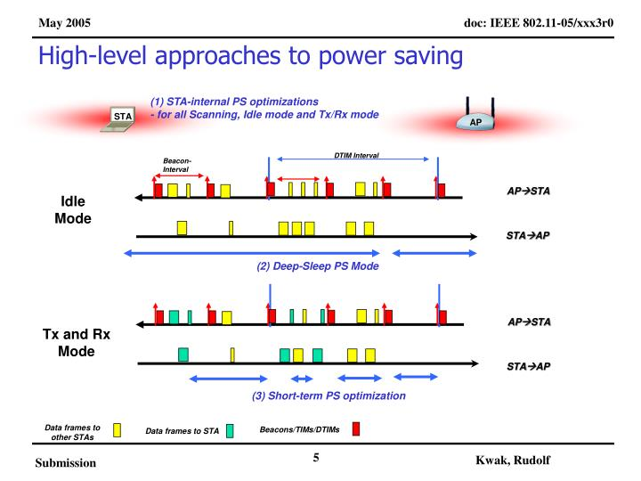 High-level approaches to power saving
