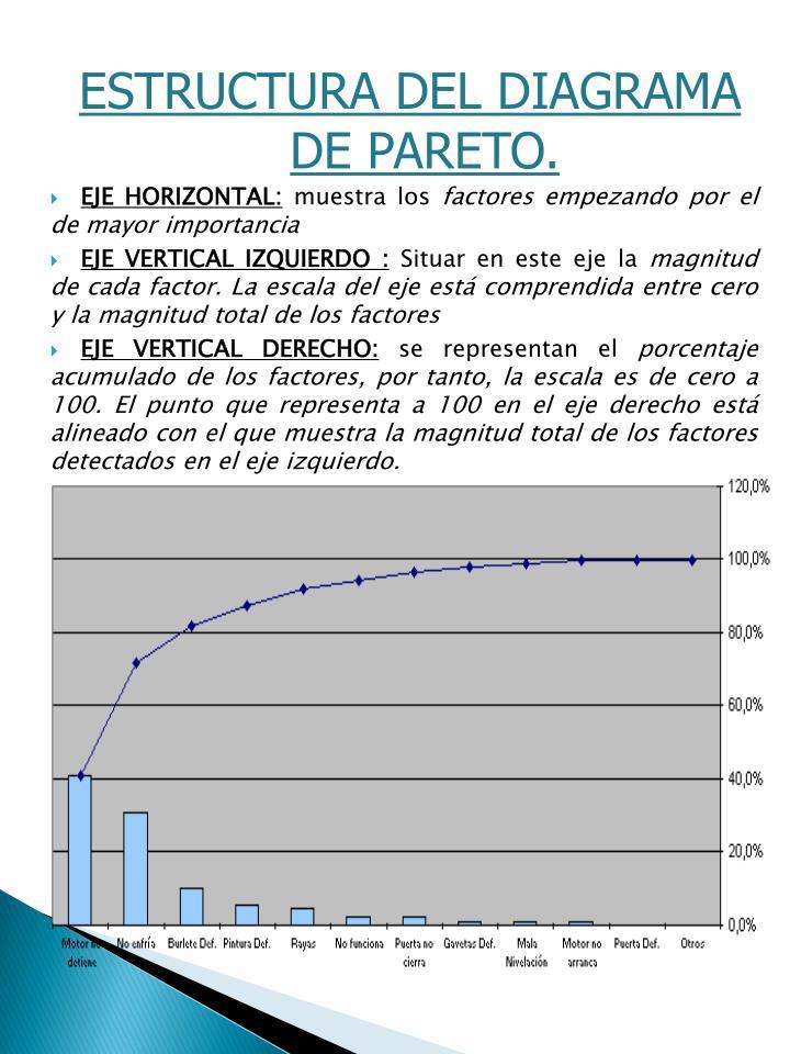 ESTRUCTURA DEL DIAGRAMA DE PARETO.