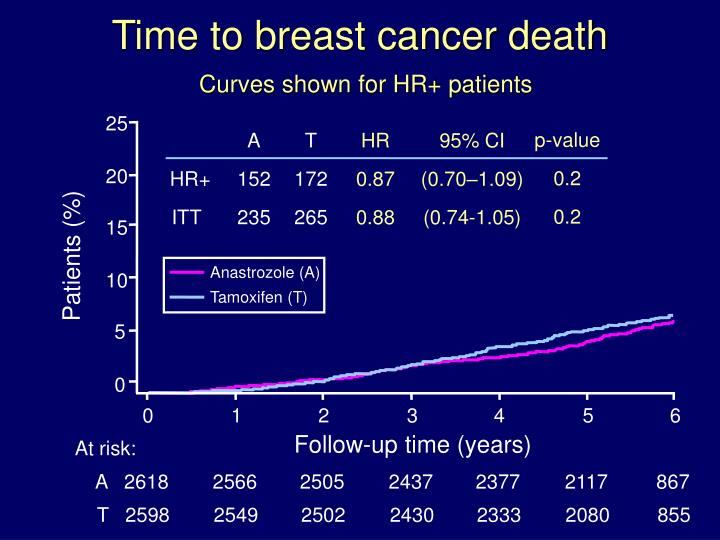 atac trial breast cancer jpg 1080x810