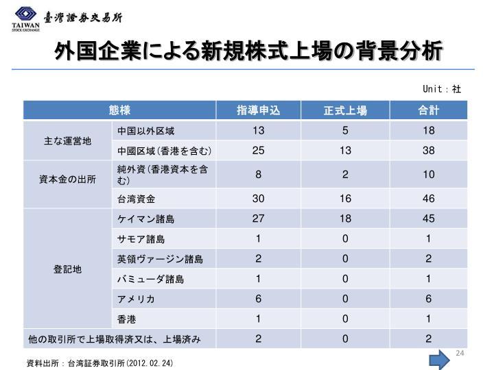 外国企業による新規株式上場の背景分析
