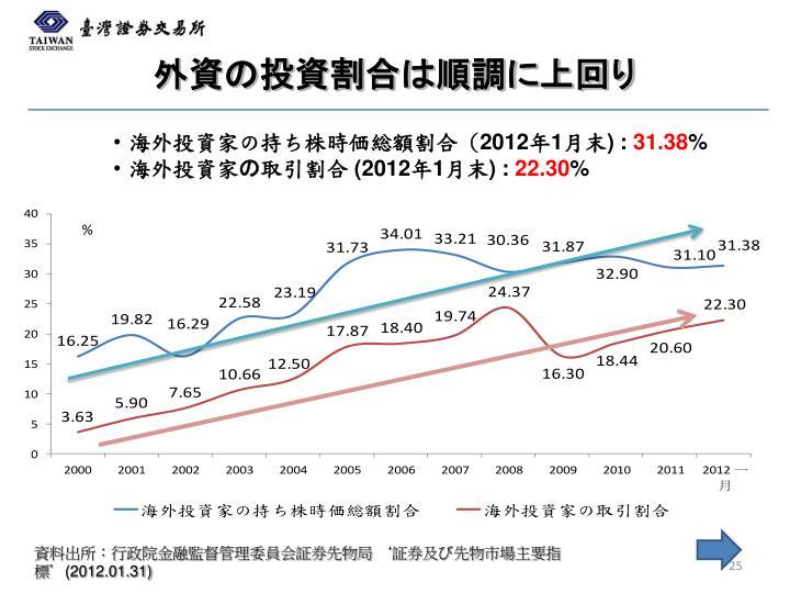 外資の投資割合は順調に上回り