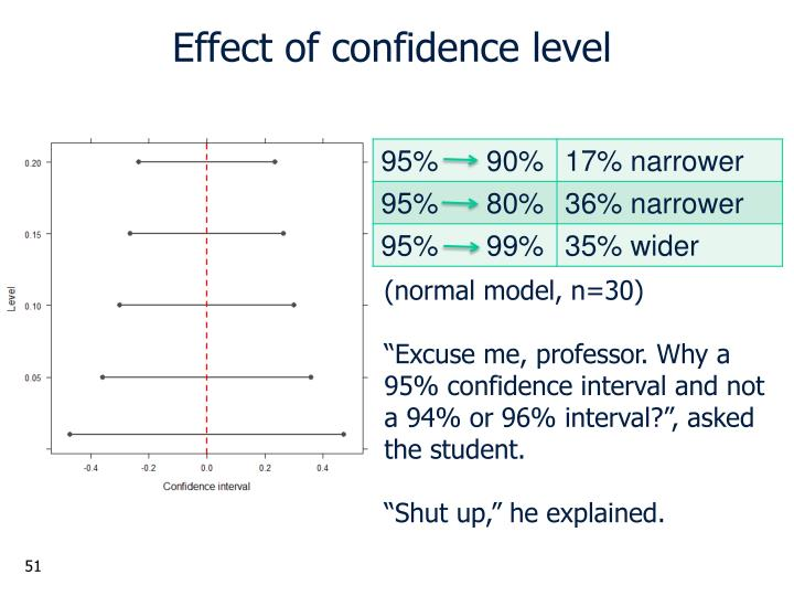 Effect of confidence level