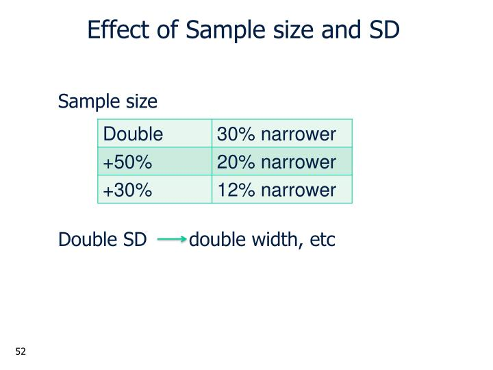Effect of Sample size and SD