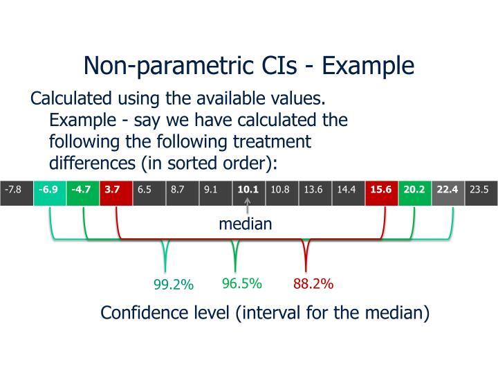 Non-parametric CIs - Example