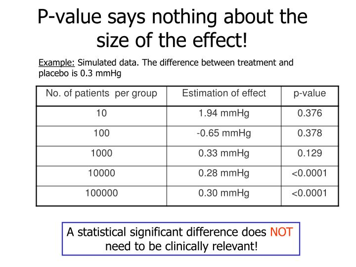 P-value says nothing about the size of the effect!