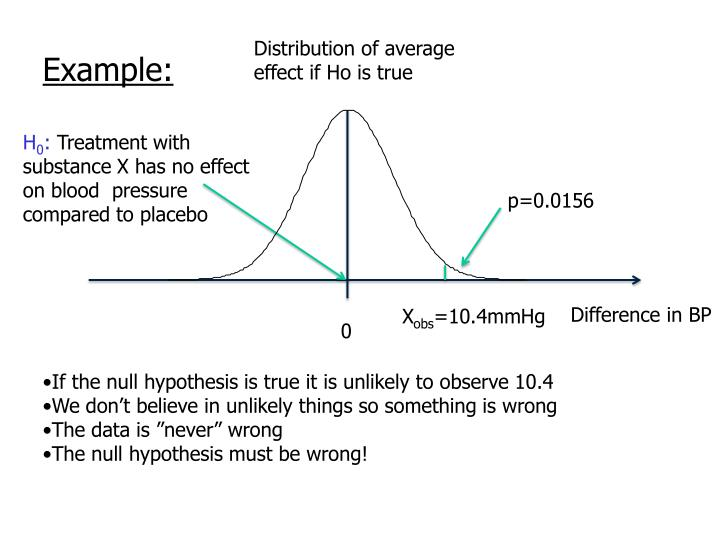 Distribution of average effect if Ho is true