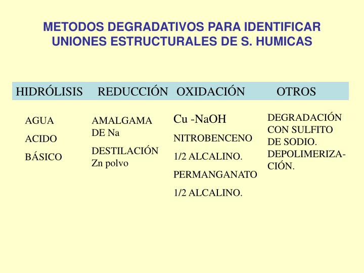 METODOS DEGRADATIVOS PARA IDENTIFICAR UNIONES ESTRUCTURALES DE S. HUMICAS