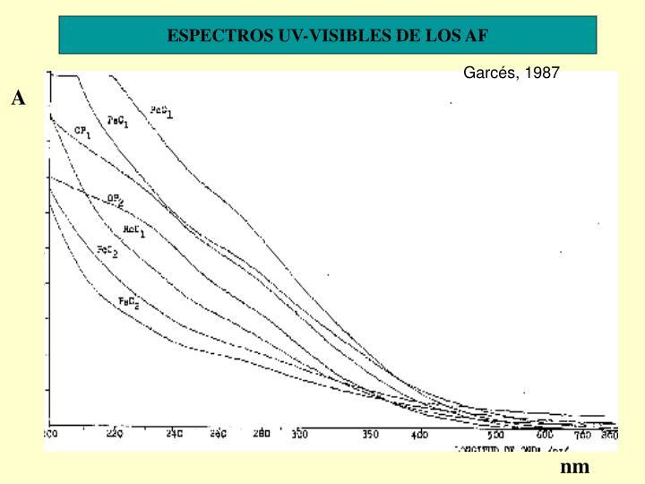 ESPECTROS UV-VISIBLES DE LOS AF