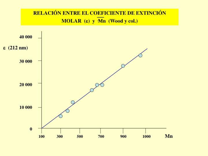 RELACIÓN ENTRE EL COEFICIENTE DE EXTINCIÓN MOLAR  (