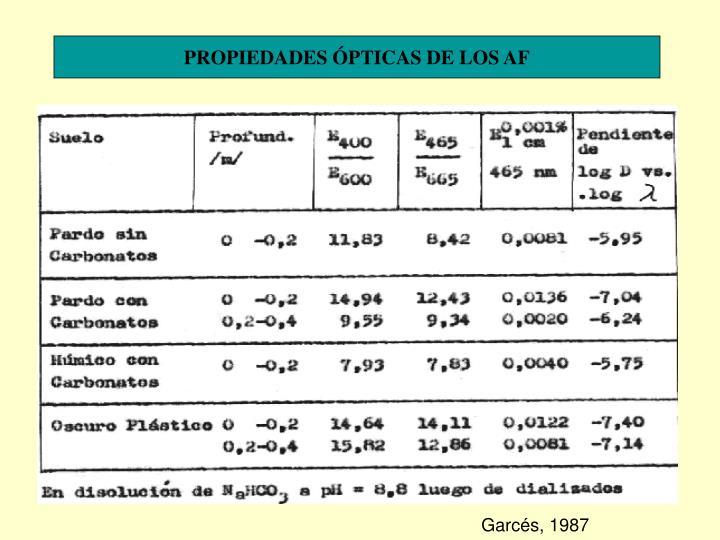 PROPIEDADES ÓPTICAS DE LOS AF