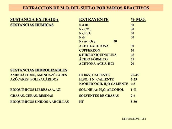EXTRACCION DE M.O. DEL SUELO POR VARIOS REACTIVOS