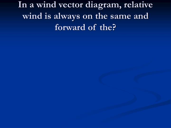 In a wind vector diagram, relative wind is always on the same and forward of the?