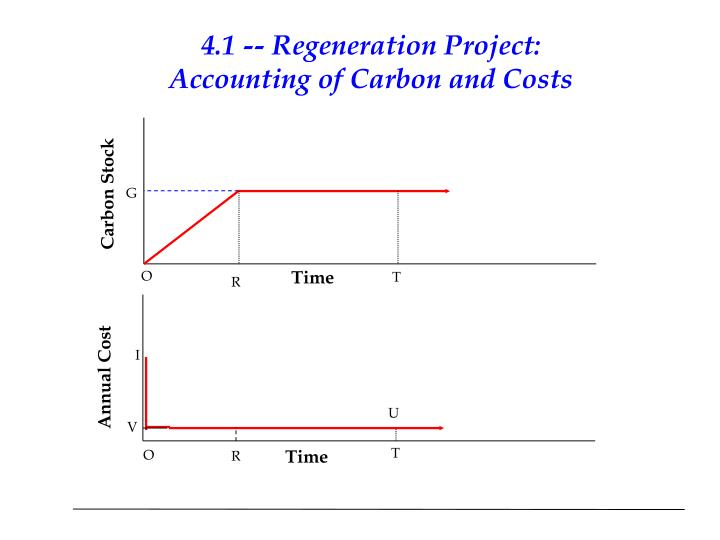 4.1 -- Regeneration Project: