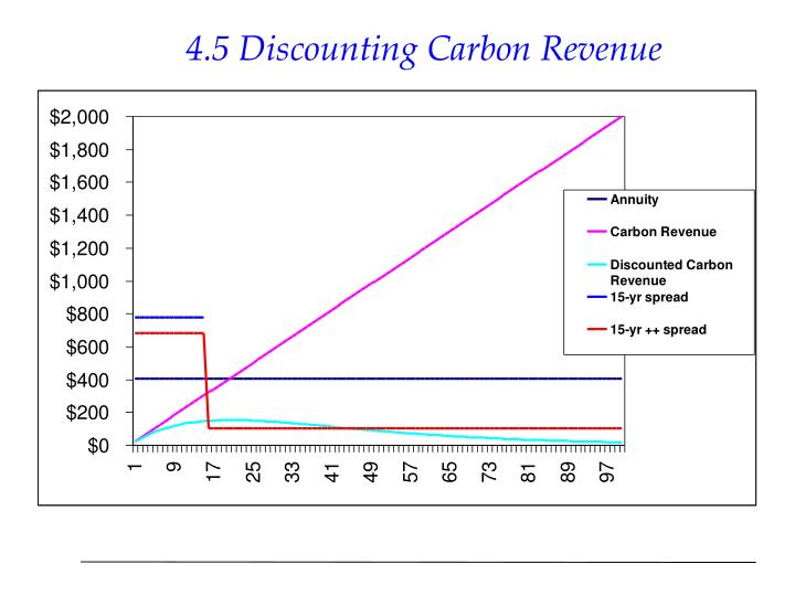 4.5 Discounting Carbon Revenue