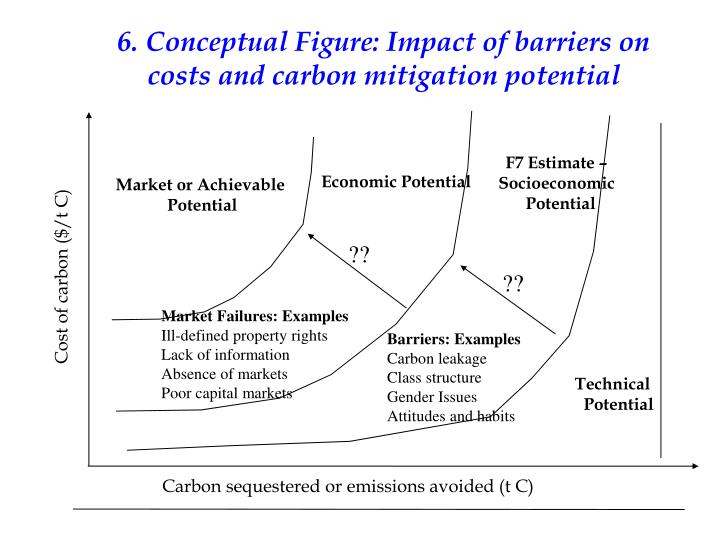 6. Conceptual Figure: Impact of barriers on