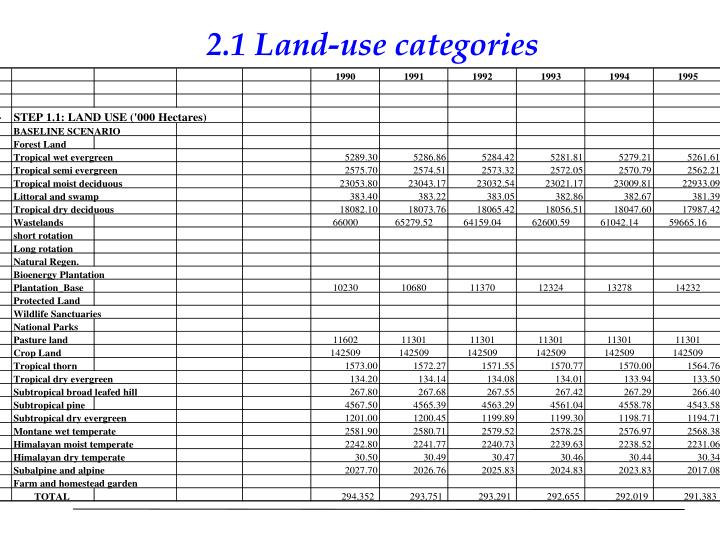2.1 Land-use categories