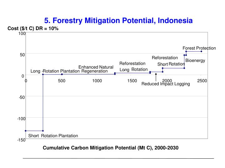 5. Forestry Mitigation Potential, Indonesia