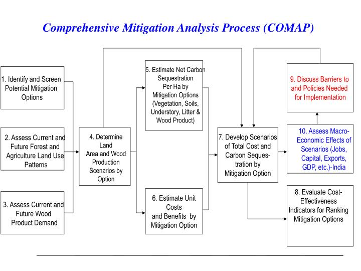 Comprehensive Mitigation Analysis Process (COMAP)