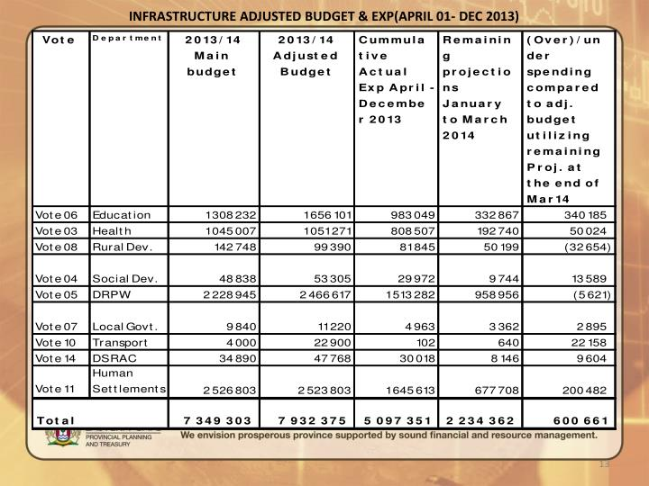 INFRASTRUCTURE ADJUSTED BUDGET & EXP(APRIL 01- DEC 2013)
