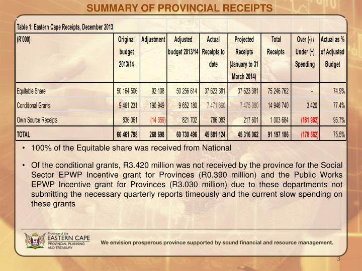 SUMMARY OF PROVINCIAL RECEIPTS