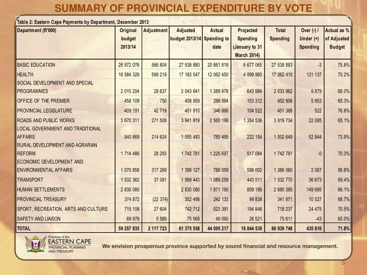 SUMMARY OF PROVINCIAL EXPENDITURE BY VOTE