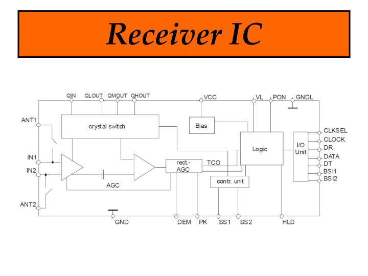 Receiver IC
