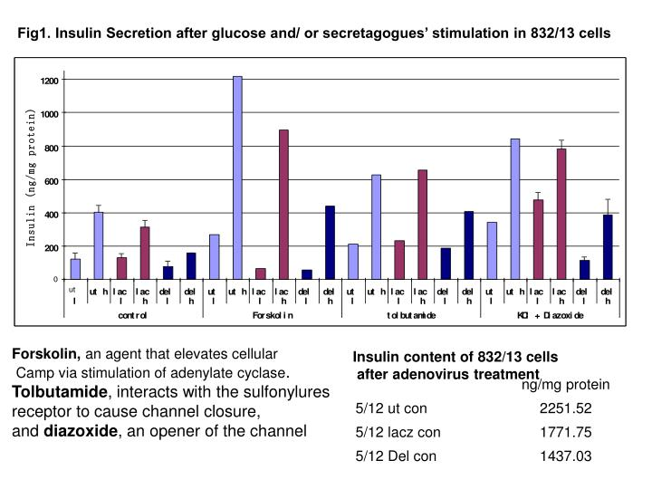 Fig1. Insulin Secretion after glucose and/ or secretagogues' stimulation in 832/13 cells