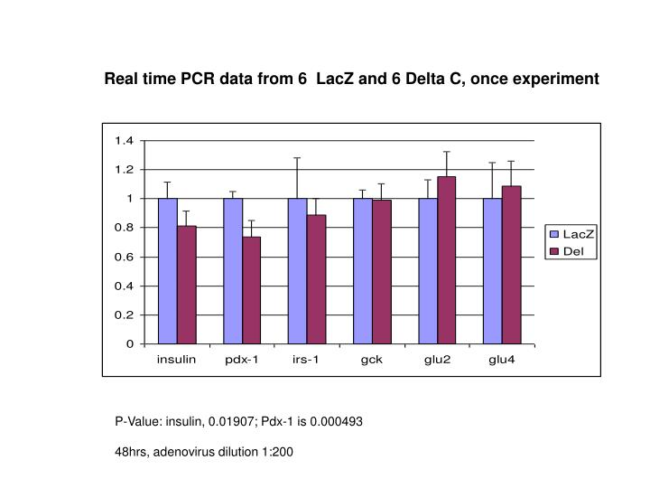 Real time PCR data from 6  LacZ and 6 Delta C, once experiment