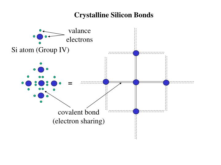 Crystalline Silicon Bonds