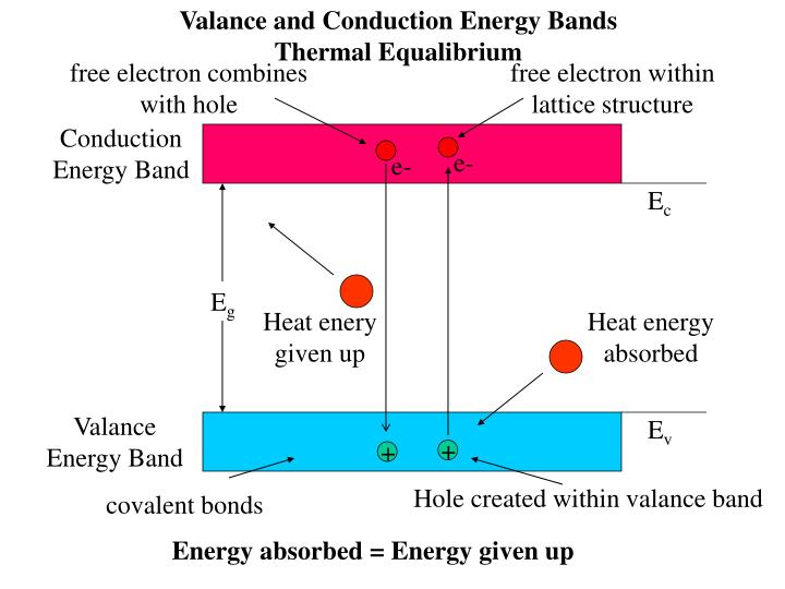 Valance and Conduction Energy Bands